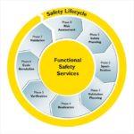 SIL功能安全评估认证-IEC61508,IEC61511